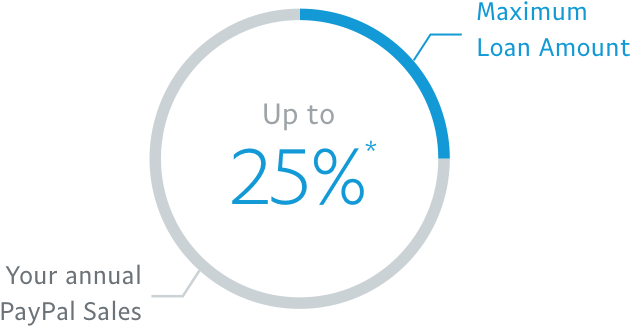 Maximum loan amount up to 25% *
