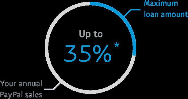 Maximum loan amount up to 35% *