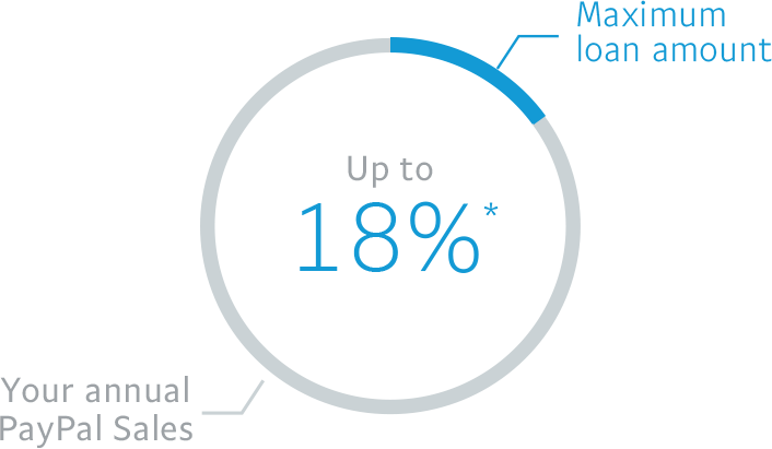 Maximum loan amount up to 18% *