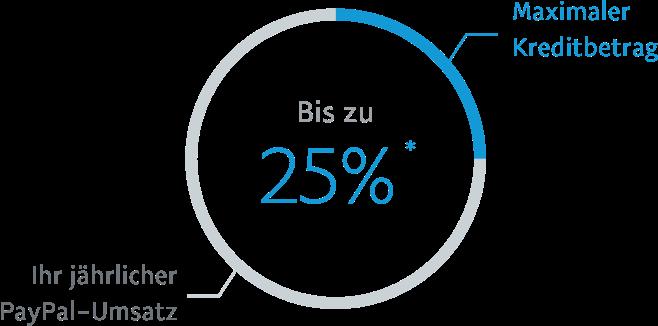 Maximaler Kreditbetrag Bis zu 25% *