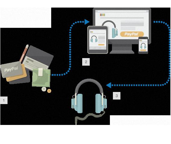 Wie Funktioniert Paypal Schweiz