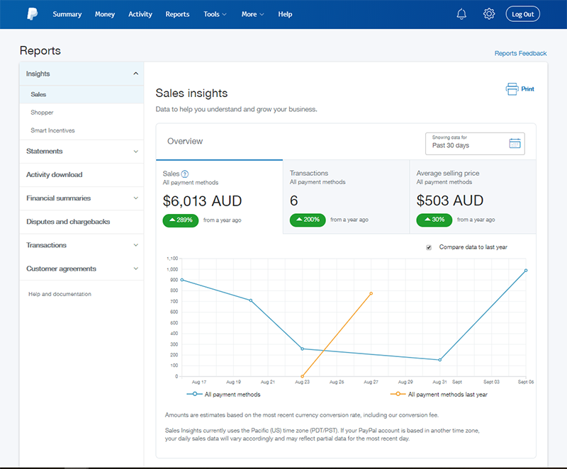 Paypal sales insights