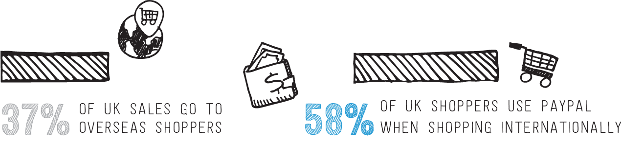 37% of UK sales go to overseas shoppers. 58% of UK shoppers use PayPal when shopping internationally