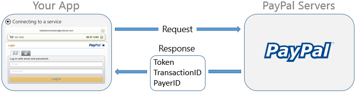 The Windows 8 Checkout SDK app flow.