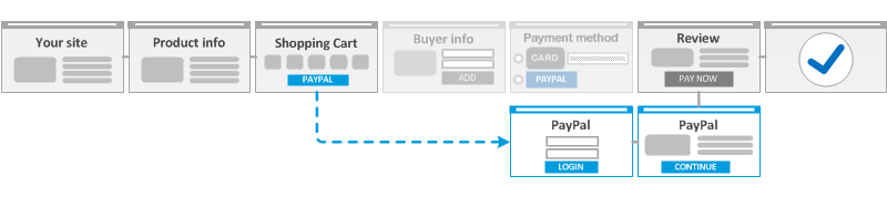 Express Checkout User Interface Requirements - PayPal Developer