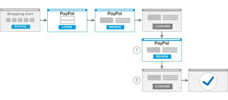 Nvpsoap Express Checkout Paypal Developer