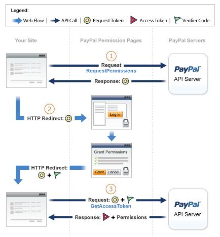 Permissions Service Process Flow