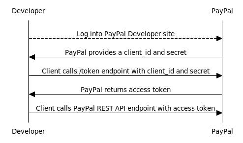 Image of OAuth 2.0 Sequence Flow for PayPal REST APIs
