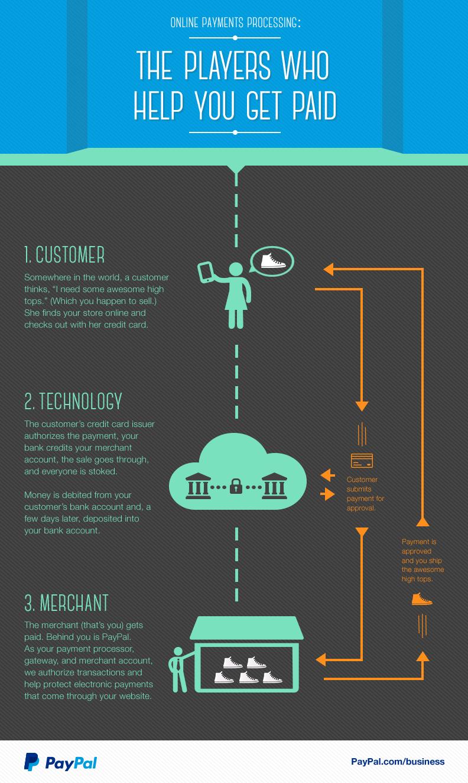 Money-flow-Infographic