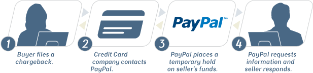 how to put a dispute on paypal